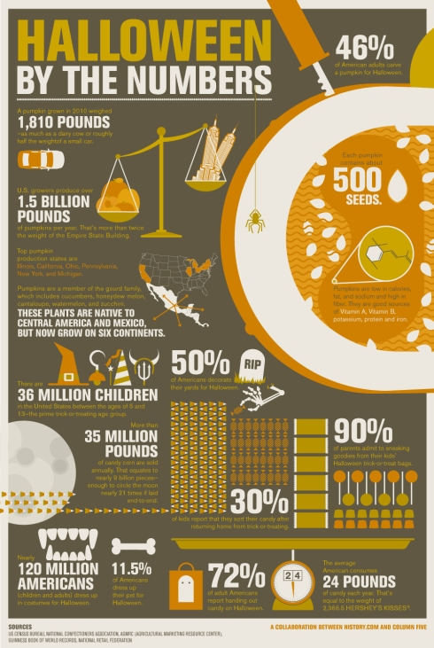 Halloween by the Numbers